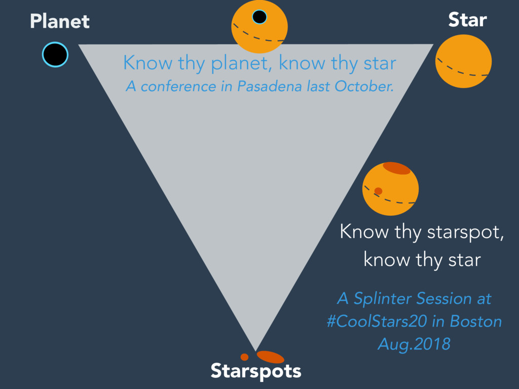 Starspots Star Planet Know thy planet, know thy...