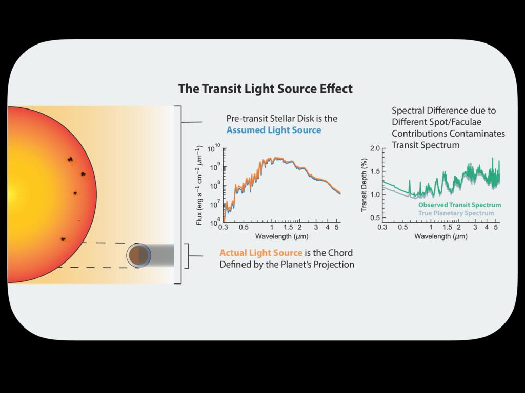 Pre-transit Stellar Disk is the Assumed Light S...