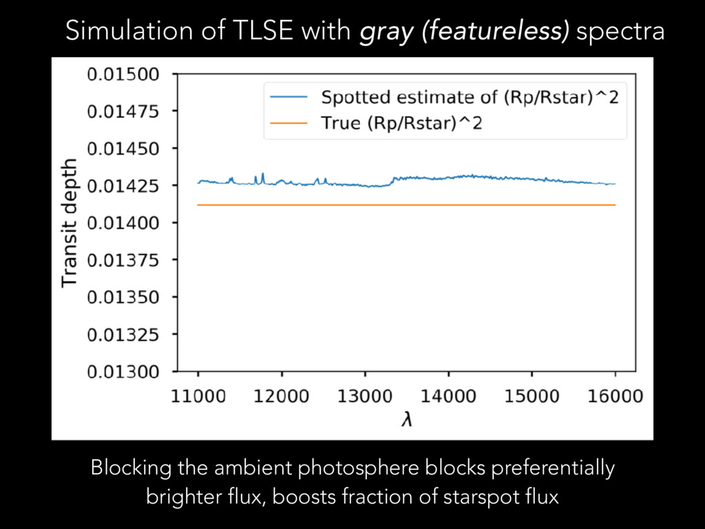 Simulation of TLSE with gray (featureless) spec...