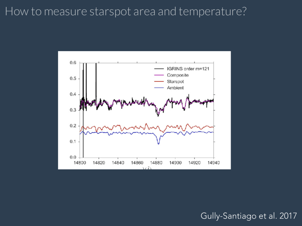 How to measure starspot area and temperature? G...