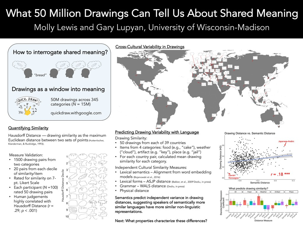 What 50 Million Drawings Can Tell Us About Shar...