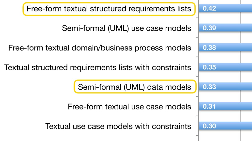 Free-form textual structured requirements lists...