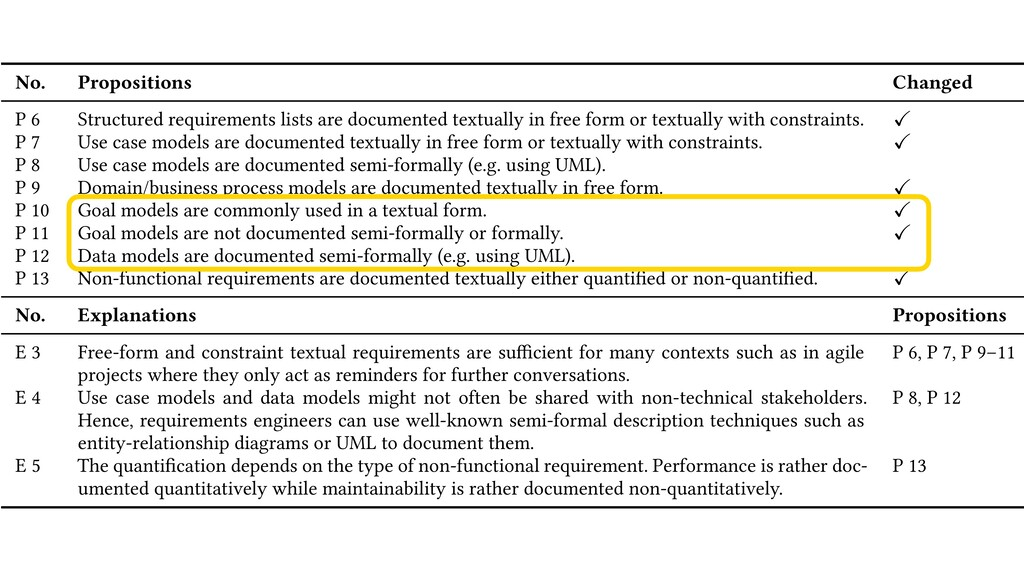 Table 12. Propositions about requirements docum...