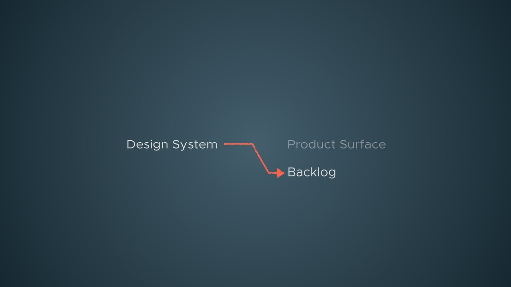 Product Surface Design System Backlog
