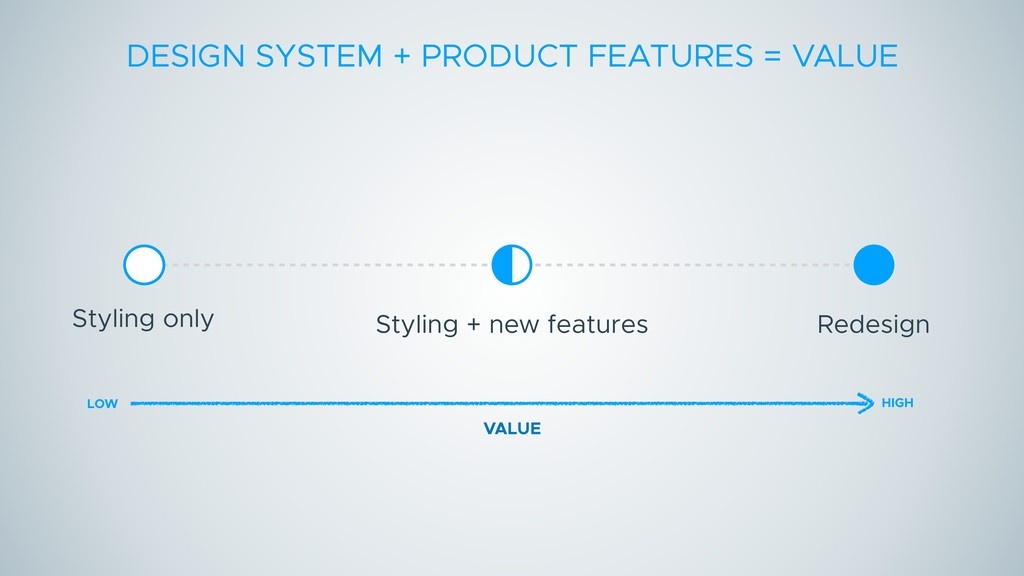 DESIGN SYSTEM + PRODUCT FEATURES = VALUE Stylin...