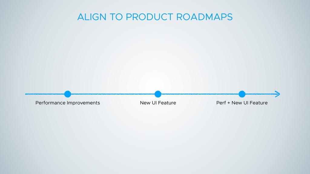 ALIGN TO PRODUCT ROADMAPS New UI Feature Perfor...