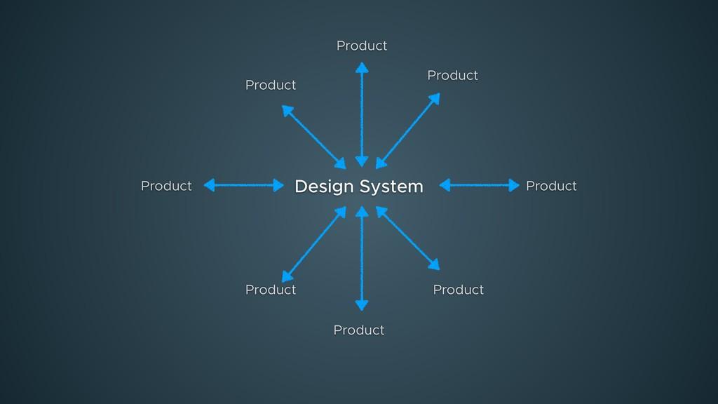 Product Design System Product Product Product P...