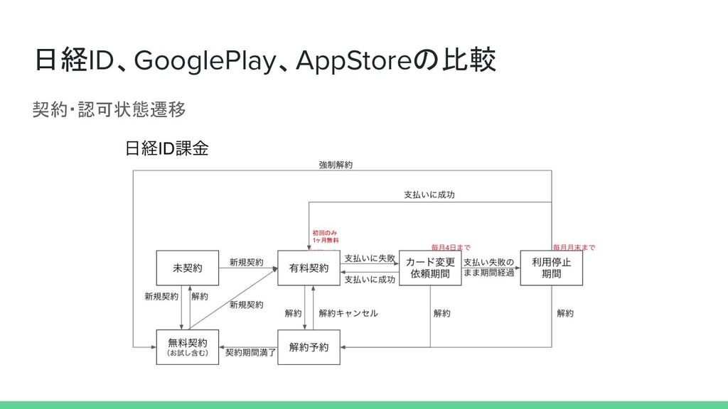 日経ID、GooglePlay、AppStoreの比較 契約・認可状態遷移 初回のみ 1ヶ月無料