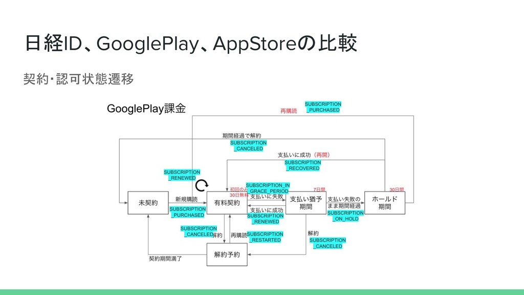 日経ID、GooglePlay、AppStoreの比較 契約・認可状態遷移