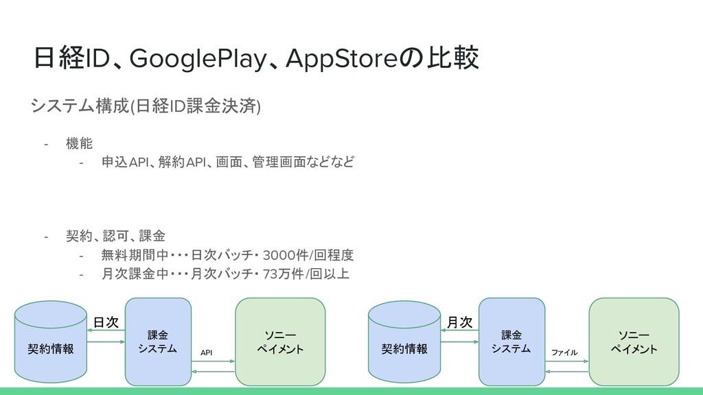 日経ID、GooglePlay、AppStoreの比較 システム構成(日経ID課金決済) - ...