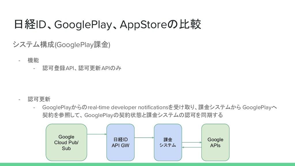 日経ID、GooglePlay、AppStoreの比較 システム構成(GooglePlay課金...