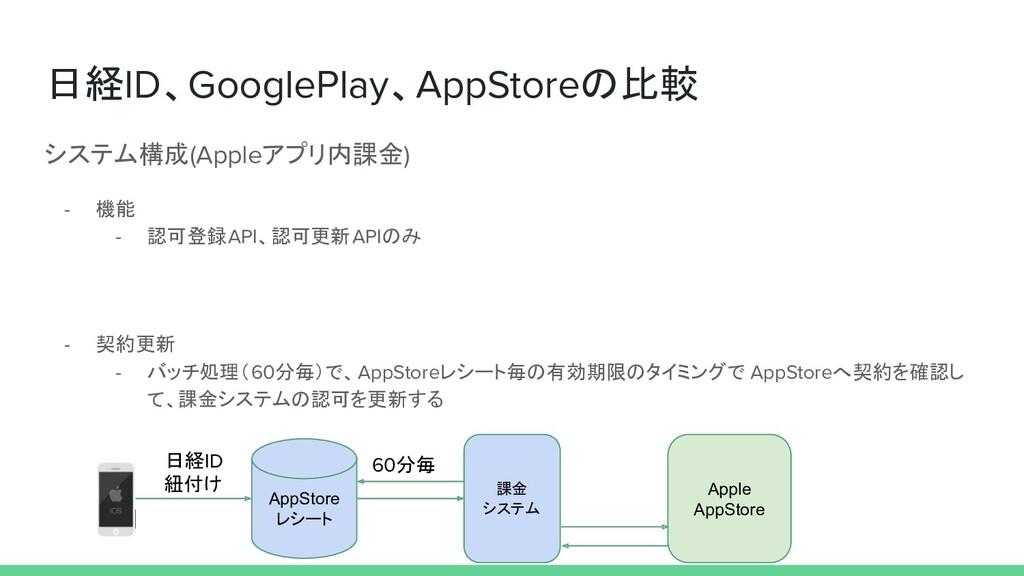 日経ID、GooglePlay、AppStoreの比較 システム構成(Appleアプリ内課金)...