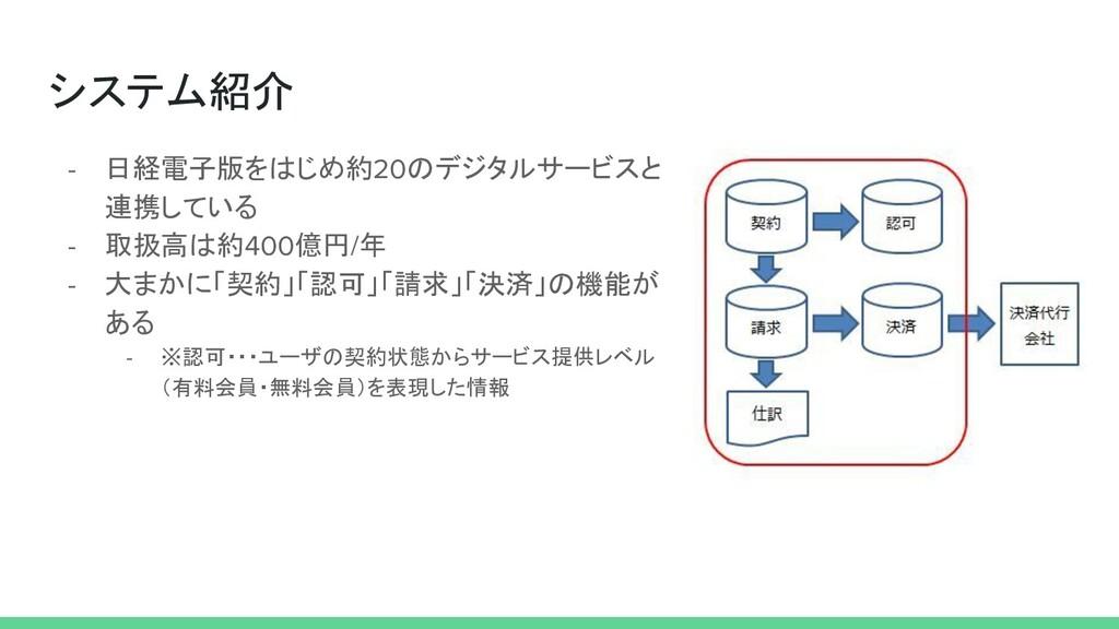 システム紹介 - 日経電子版をはじめ約20のデジタルサービスと 連携している - 取扱高は約4...