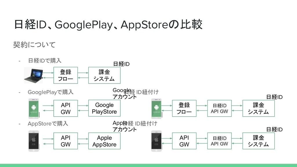 日経ID、GooglePlay、AppStoreの比較 契約について - 日経IDで購入 - ...