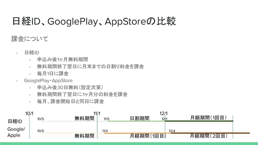 日経ID、GooglePlay、AppStoreの比較 課金について - 日経ID - 申込み...