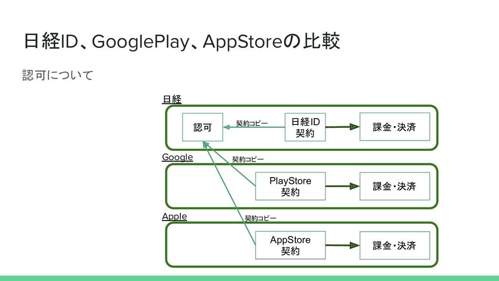 認可について 日経ID、GooglePlay、AppStoreの比較 認可 日経ID 契約 P...