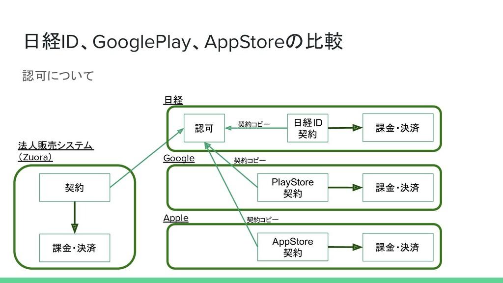 認可について 日経ID、GooglePlay、AppStoreの比較 法人販売システム (Zu...