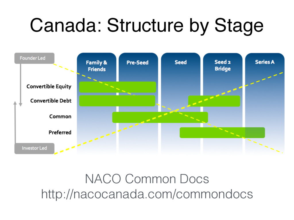 Canada: Structure by Stage NACO Common Docs htt...