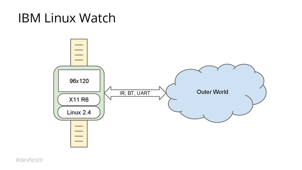 #devfesttr IBM Linux Watch Linux 2.4 X11 R6 96x...