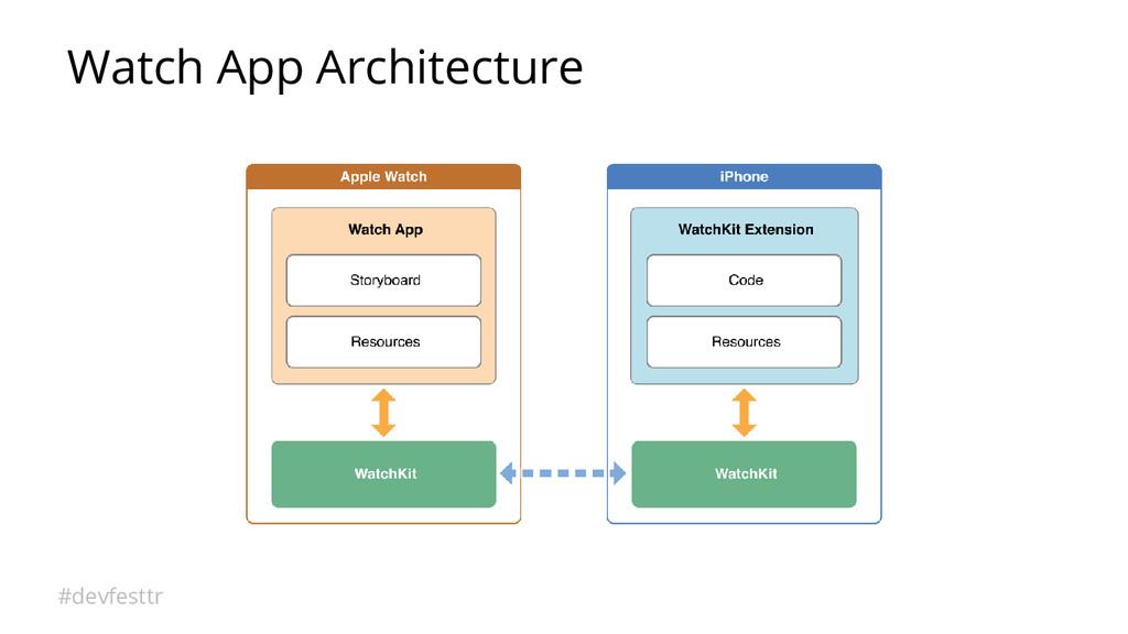 #devfesttr Watch App Architecture