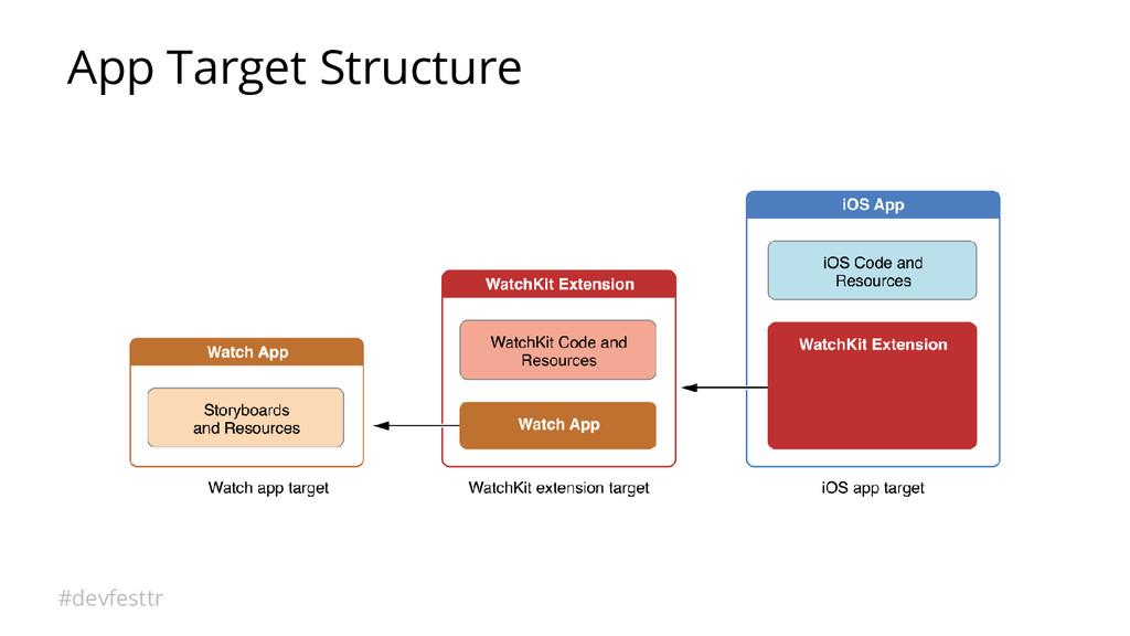 #devfesttr App Target Structure