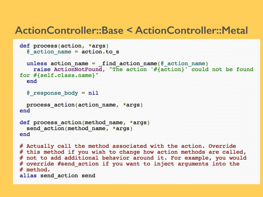 ActionController::Base < ActionController::Metal