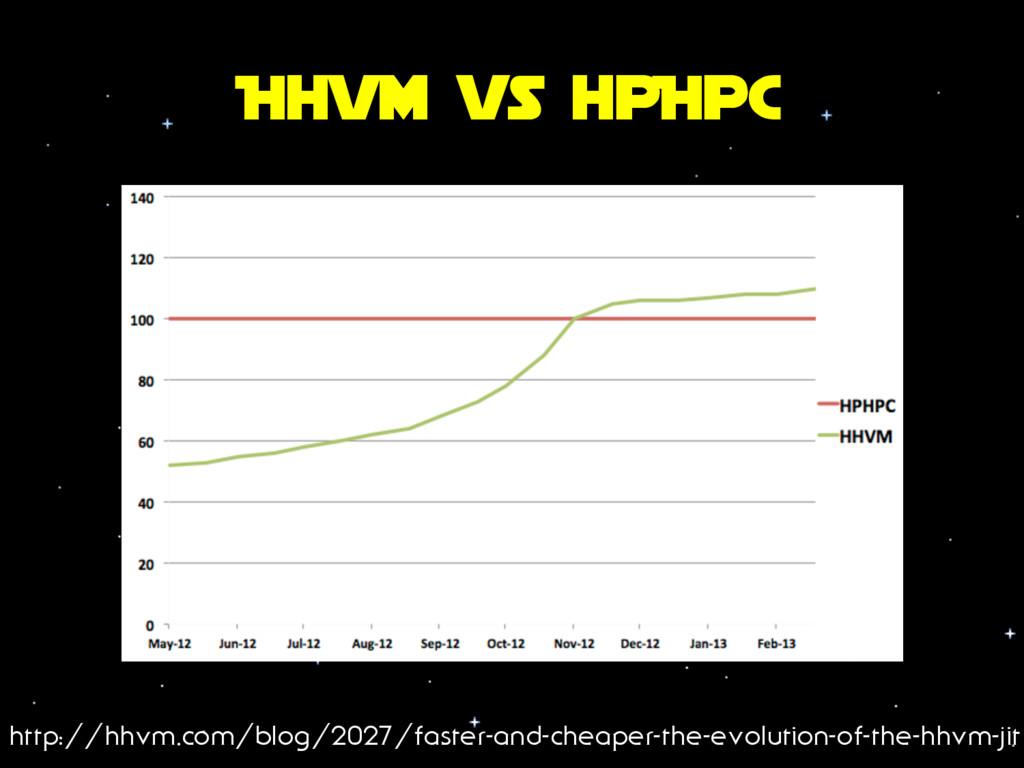 Hhvm vs hpHpC http://hhvm.com/blog/2027/faster-...