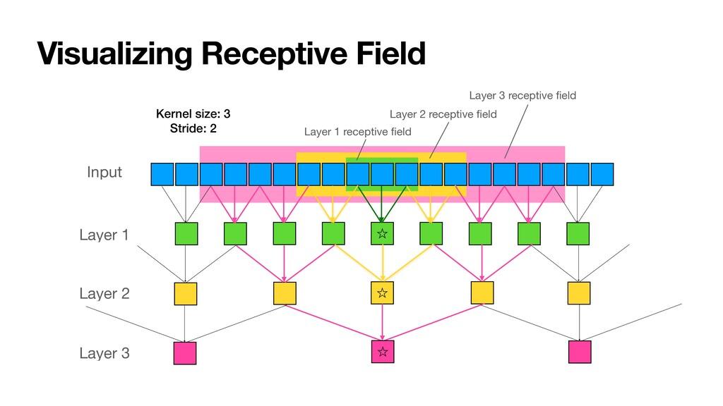 Visualizing Receptive Field ˑ ˑ Input Layer 1 L...