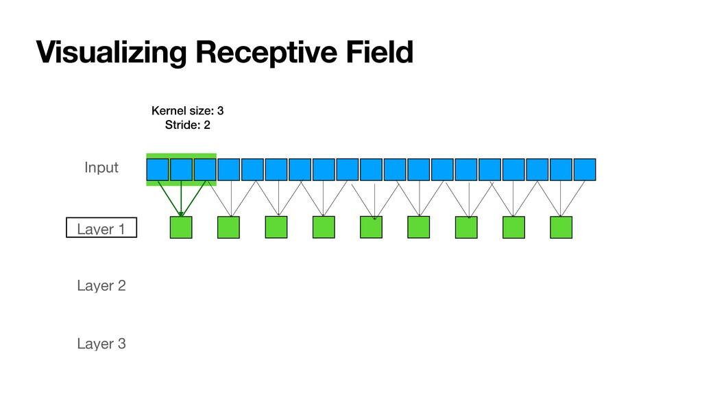 Visualizing Receptive Field Input Layer 2 Layer...