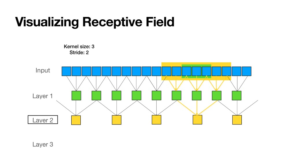 Visualizing Receptive Field Input Layer 1 Layer...