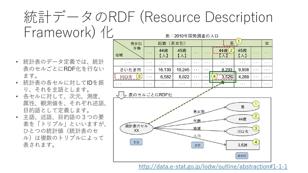 統計データのRDF (Resource Description Framework) 化 • ...