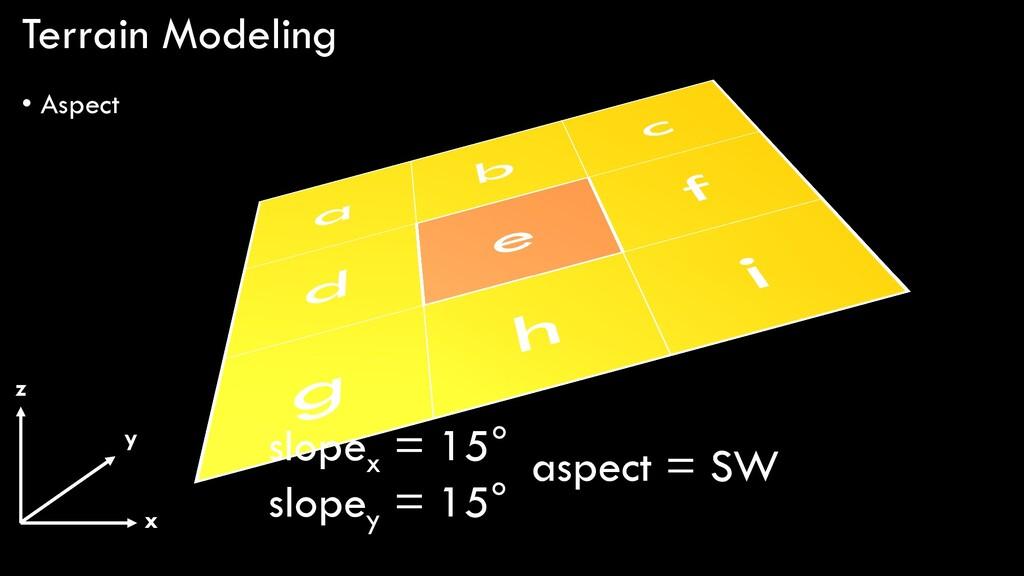 Terrain Modeling • Aspect x y z slopex = 15° sl...