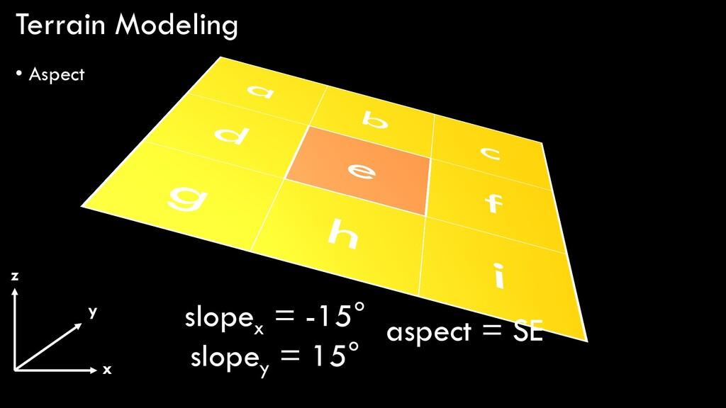 Terrain Modeling • Aspect x y z slopex = -15° s...