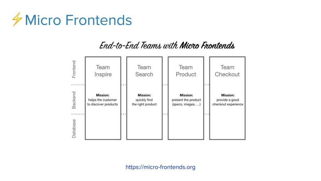 ⚡Micro Frontends https://micro-frontends.org