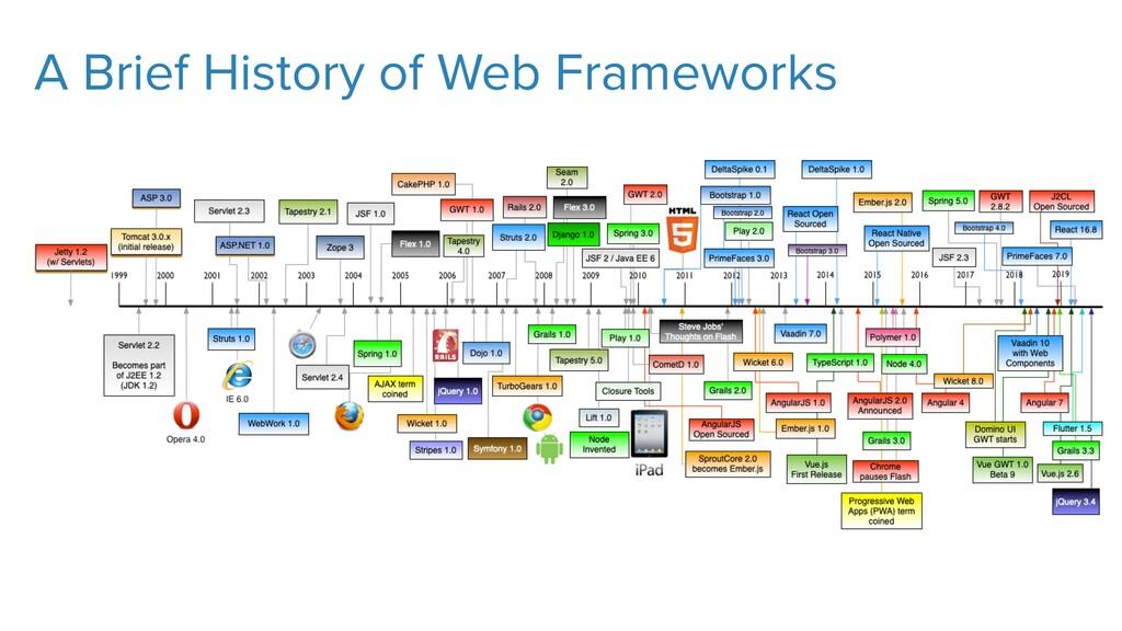 A Brief History of Web Frameworks
