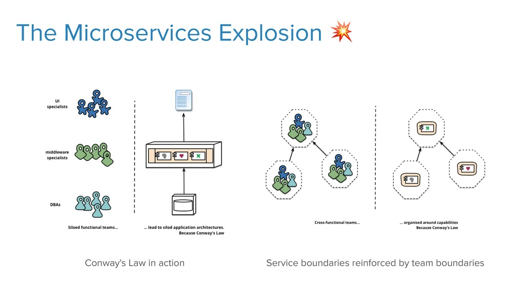 The Microservices Explosion  Conway's Law in ac...