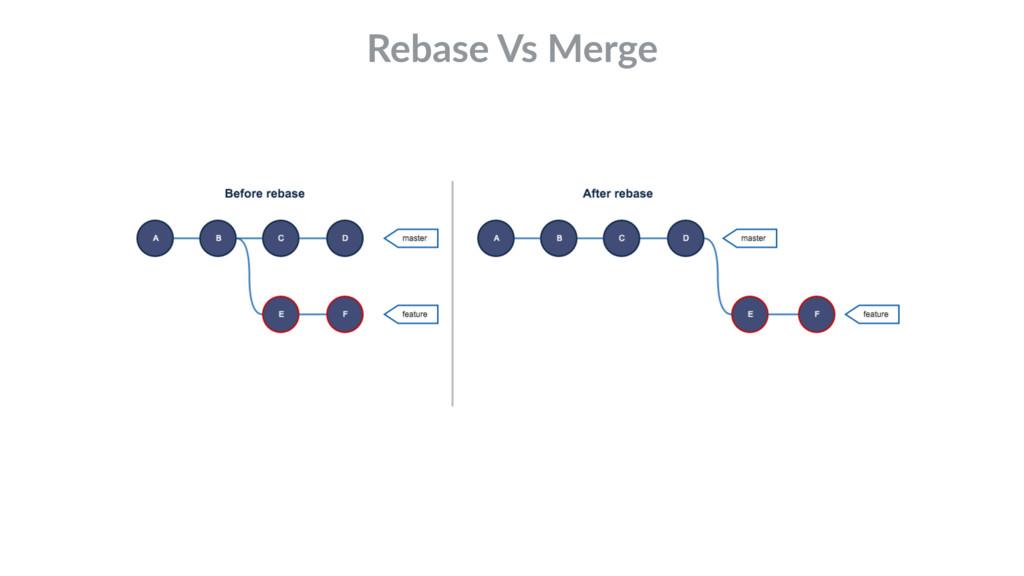 Rebase Vs Merge