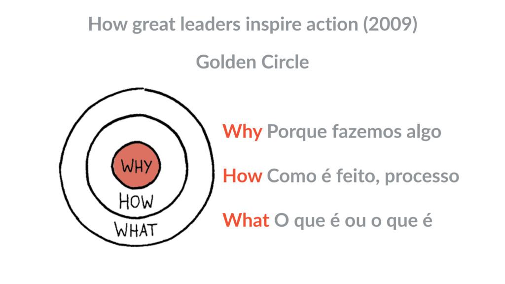 How great leaders inspire action (2009) Golden ...