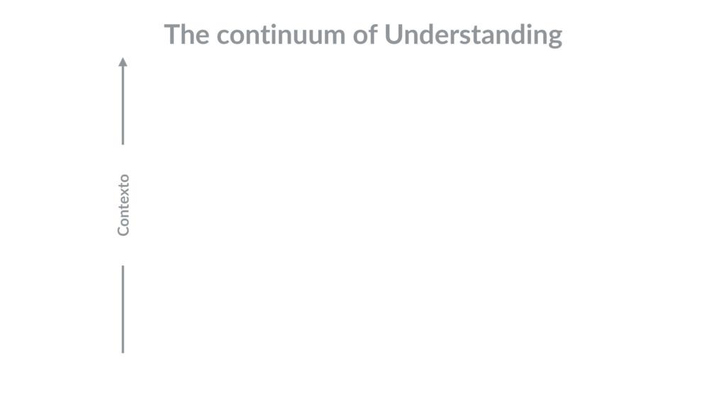 The continuum of Understanding Contexto
