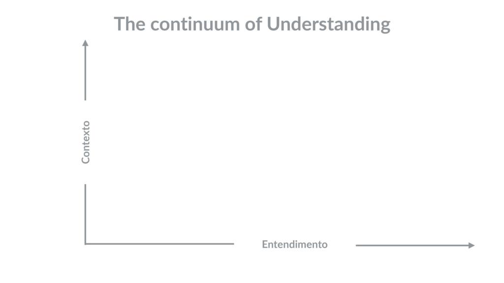 The continuum of Understanding Contexto Entendi...