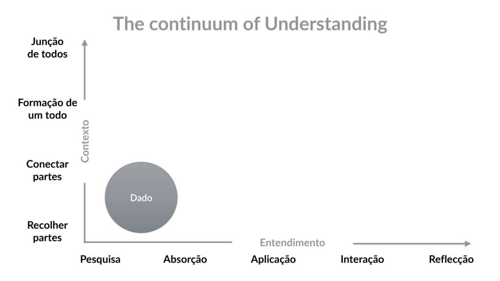 The continuum of Understanding Dado Contexto En...