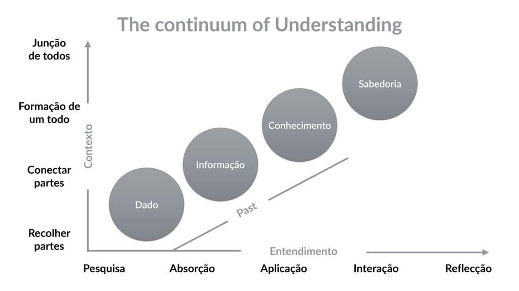 The continuum of Understanding Dado Informação ...