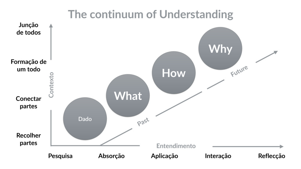 The continuum of Understanding Dado What How Wh...