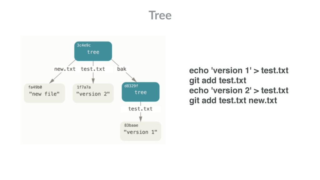 Tree echo 'version 1' > test.txt git add test.t...