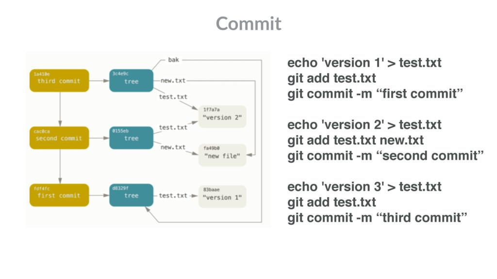Commit echo 'version 1' > test.txt git add test...
