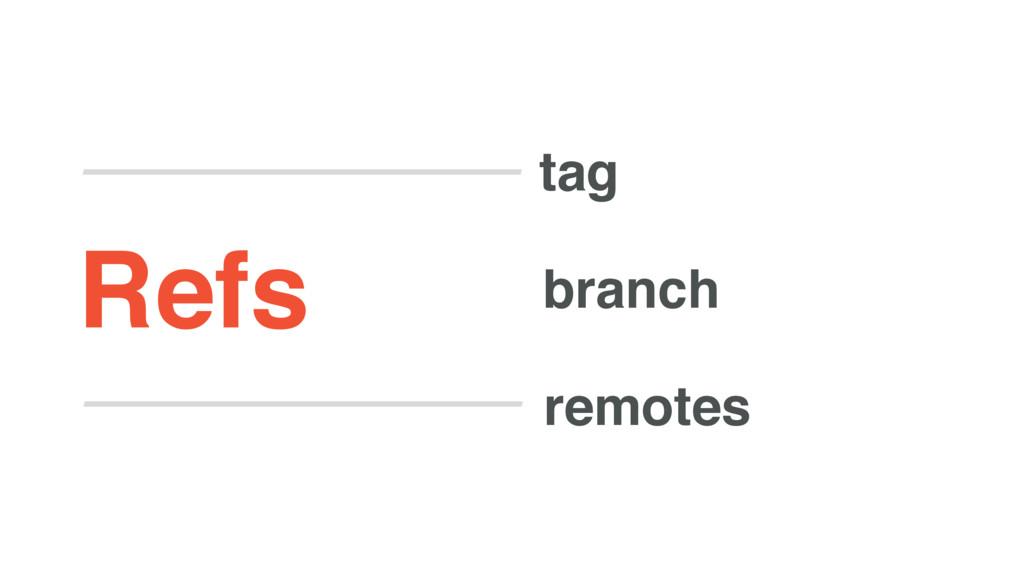 tag branch remotes Refs