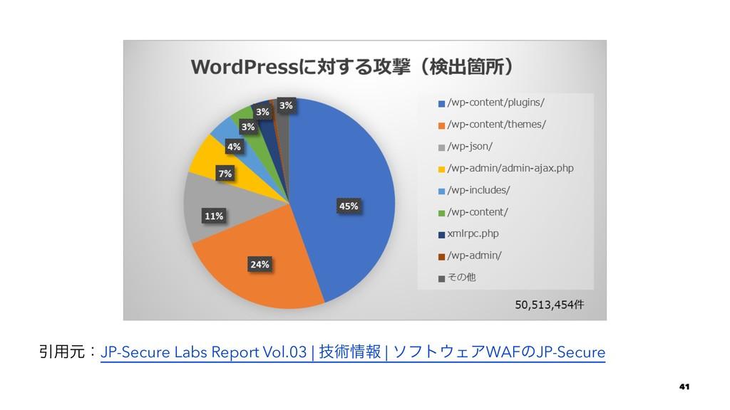 Ҿ༻ݩɿJP-Secure Labs Report Vol.03 | ٕज़ใ | ιϑτΣ...