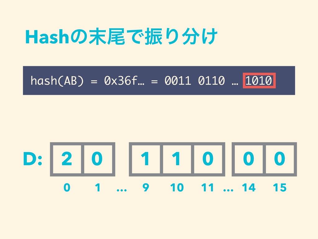 HashͷඌͰৼΓ͚ hash(AB) = 0x36f… = 0011 0110 … 10...