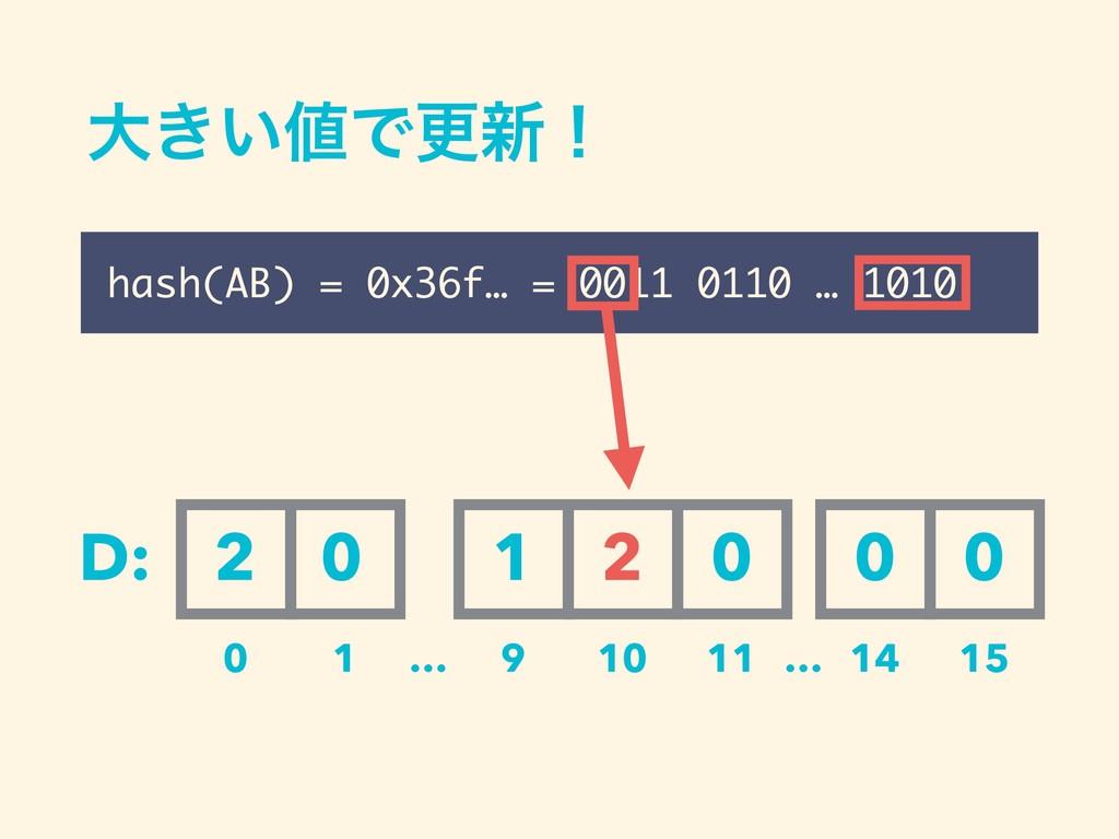 େ͖͍Ͱߋ৽ʂ hash(AB) = 0x36f… = 0011 0110 … 1010 D...