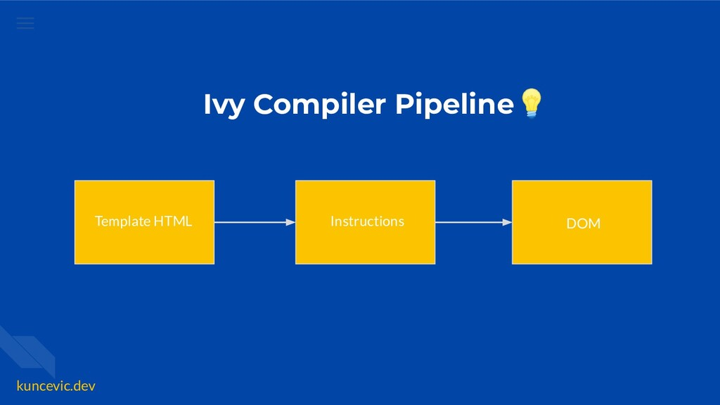 kuncevic.dev Ivy Compiler Pipeline💡 Template HT...